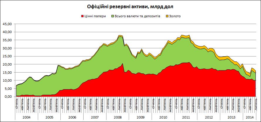Госдолг Украины в марте вырос на $600 миллионов, – Минфин - Цензор.НЕТ 6925