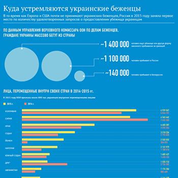 В какие страны устремляются беженцы из Украины