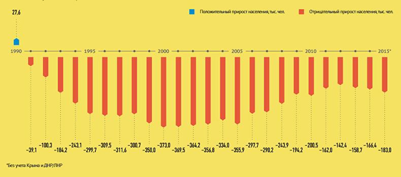 Как и почему умирают украинцы