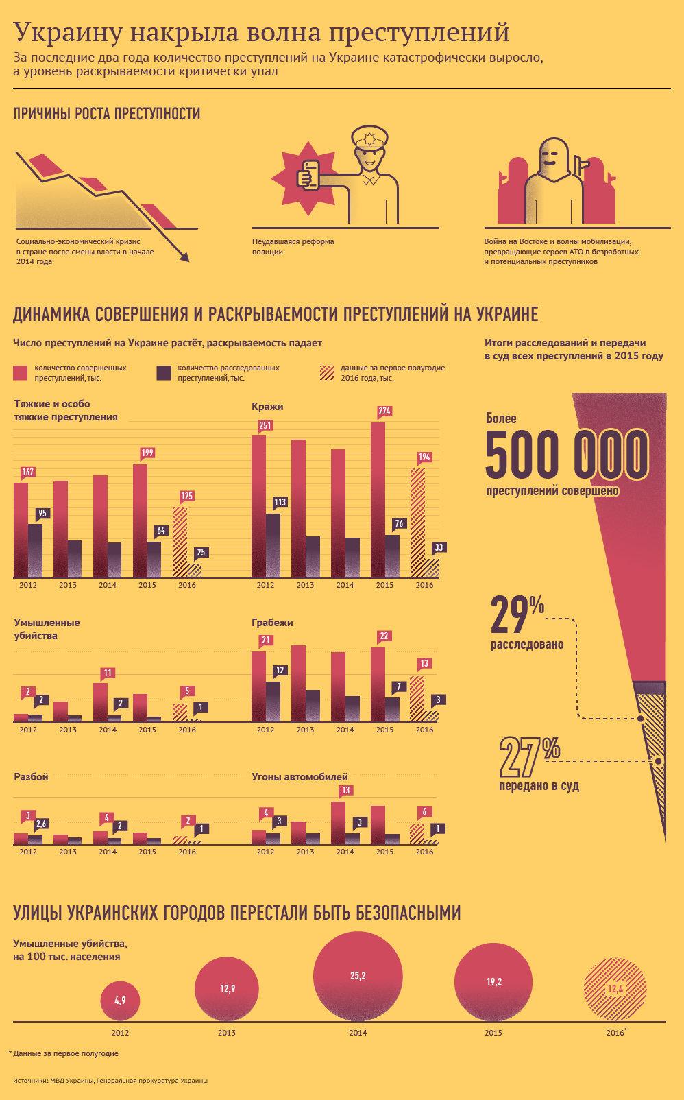 Украину накрыла волна преступлений